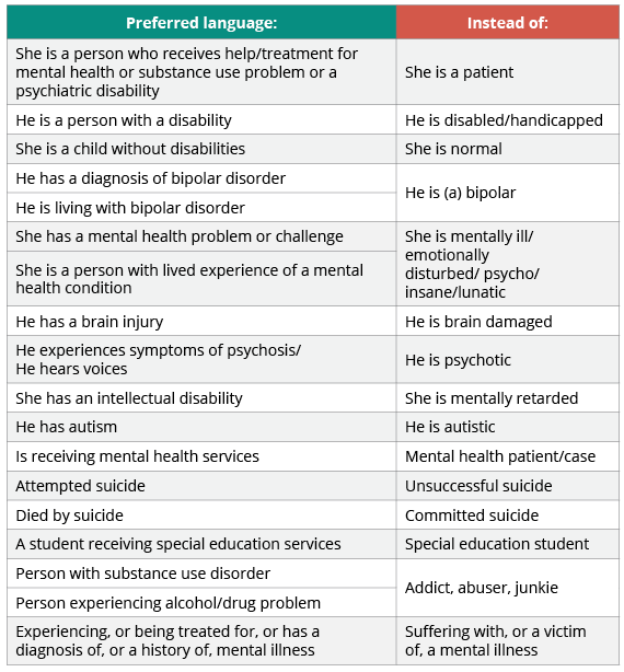 Mental Health Terms 2
