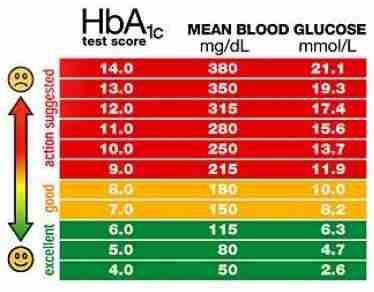 Blood sugar and depression
